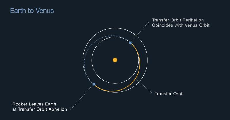 Holmann transfer orbit from Earth to Venus