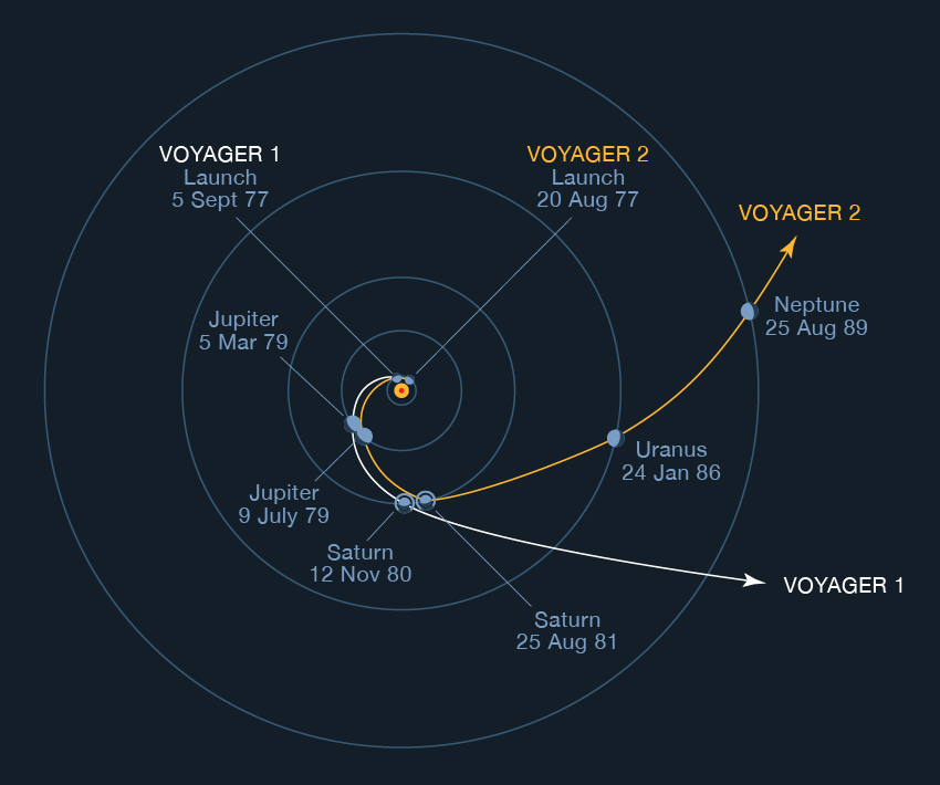 The trajectory of Voyager 1 and Voyager 2