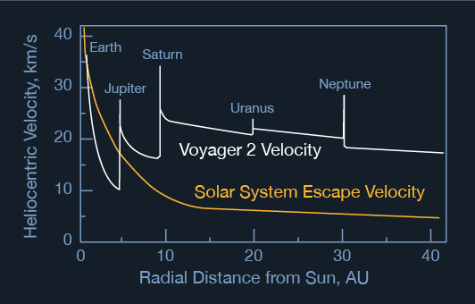 Graphic illustrates the escape velocity in the solar system