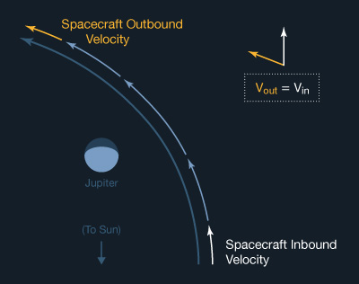 Illustration of the spacecraft's speed relative to Jupiter during a gravity-assist flyby