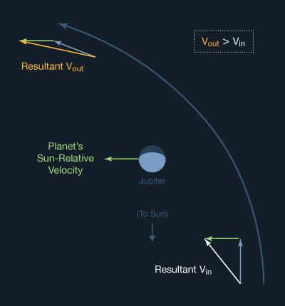 Basics Of Space Flight Solar System Exploration Nasa Science