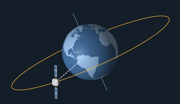 Animation of a geostationary satellite