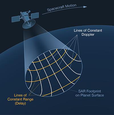 Basics of Space Flight - Solar System Exploration: NASA Science
