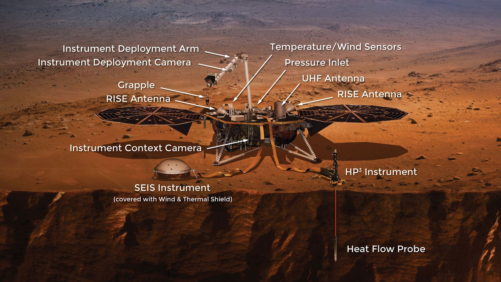 Insight instruments labeled