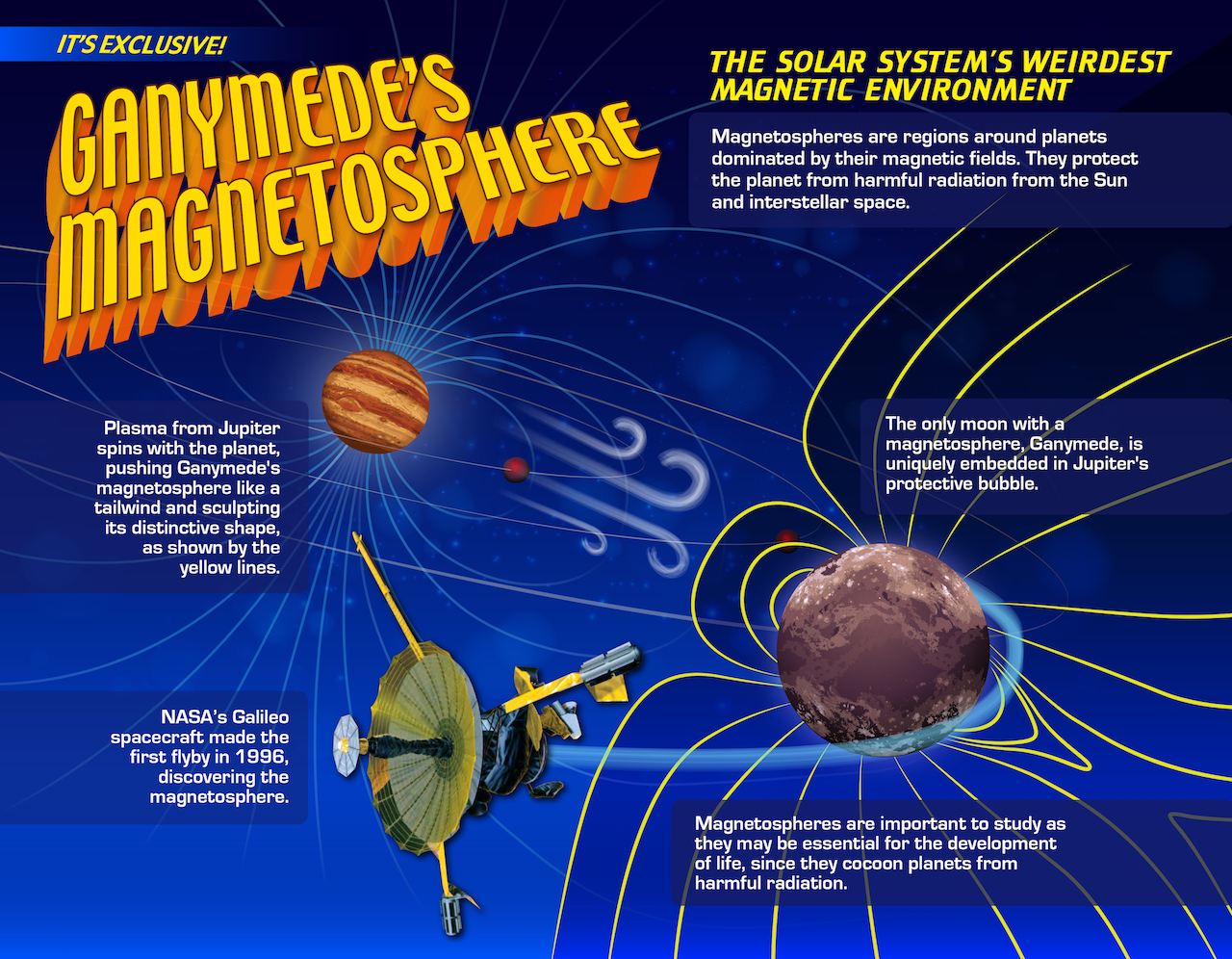 Ganymede magnetosphere infographic