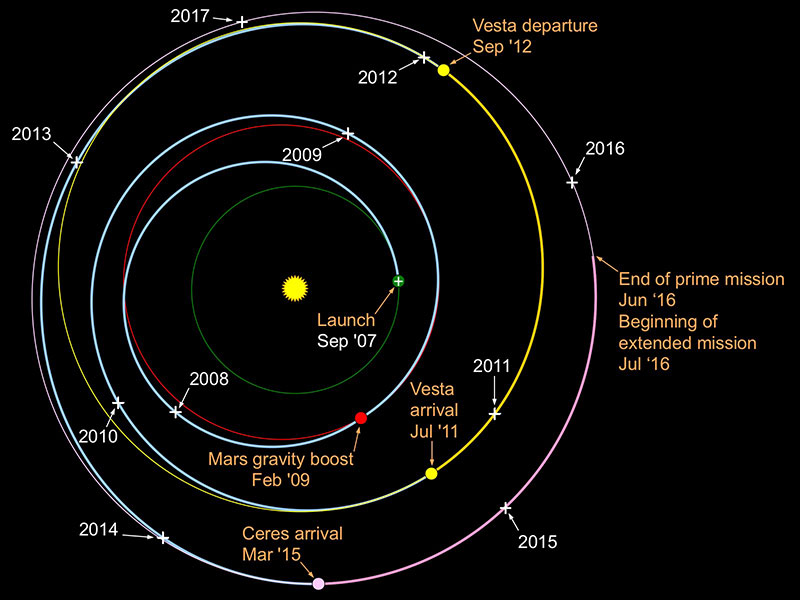 Diagram showing Dawn's path to Ceres and Vesta.