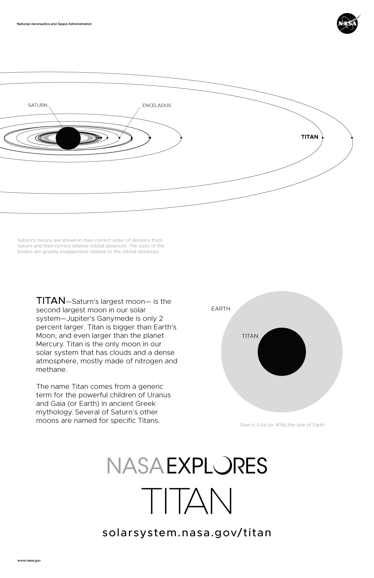 Back of Titan Poster with Text and Orbit Diagram