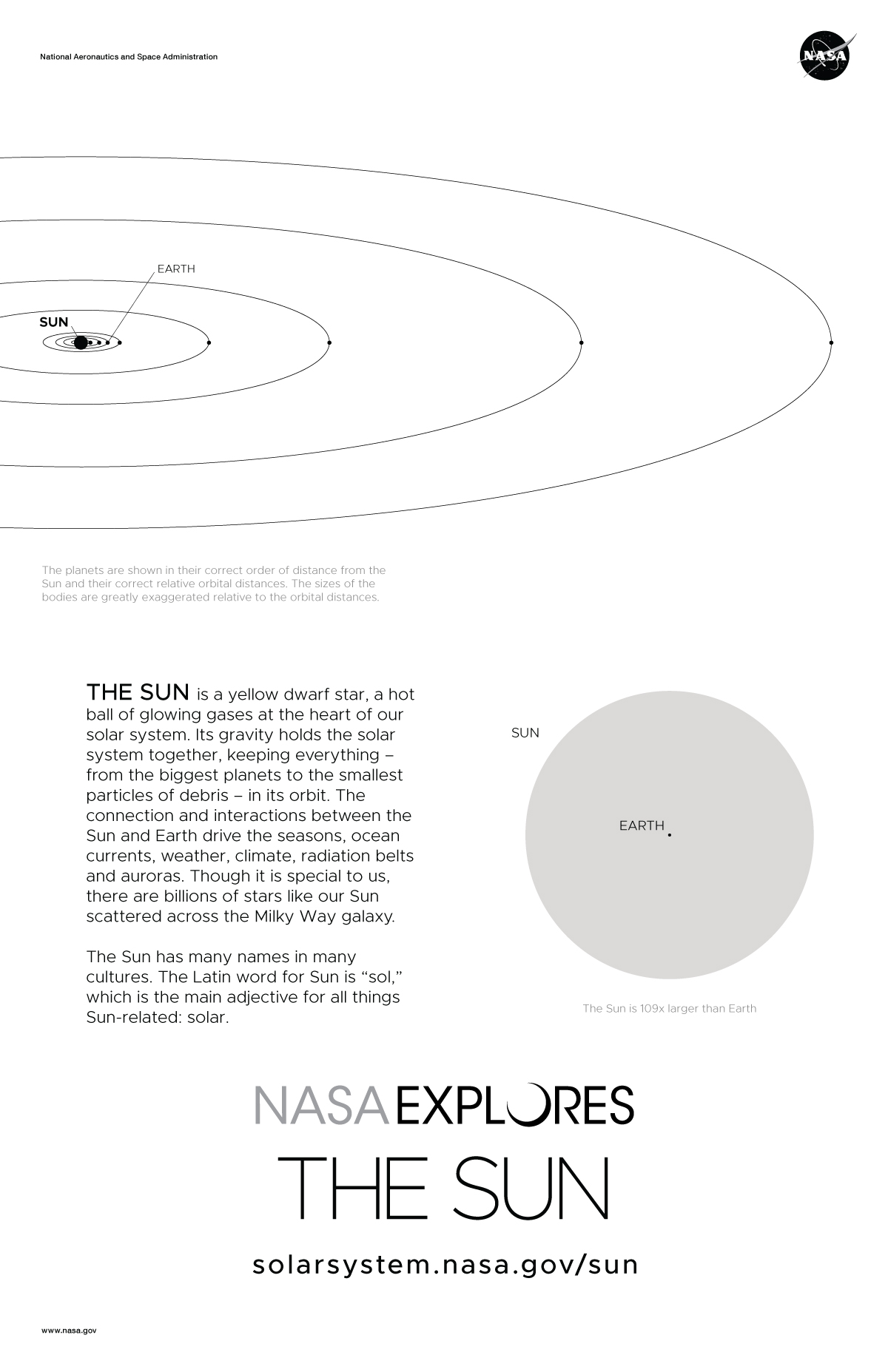 Back of Sun poster with scale and distance diagrams