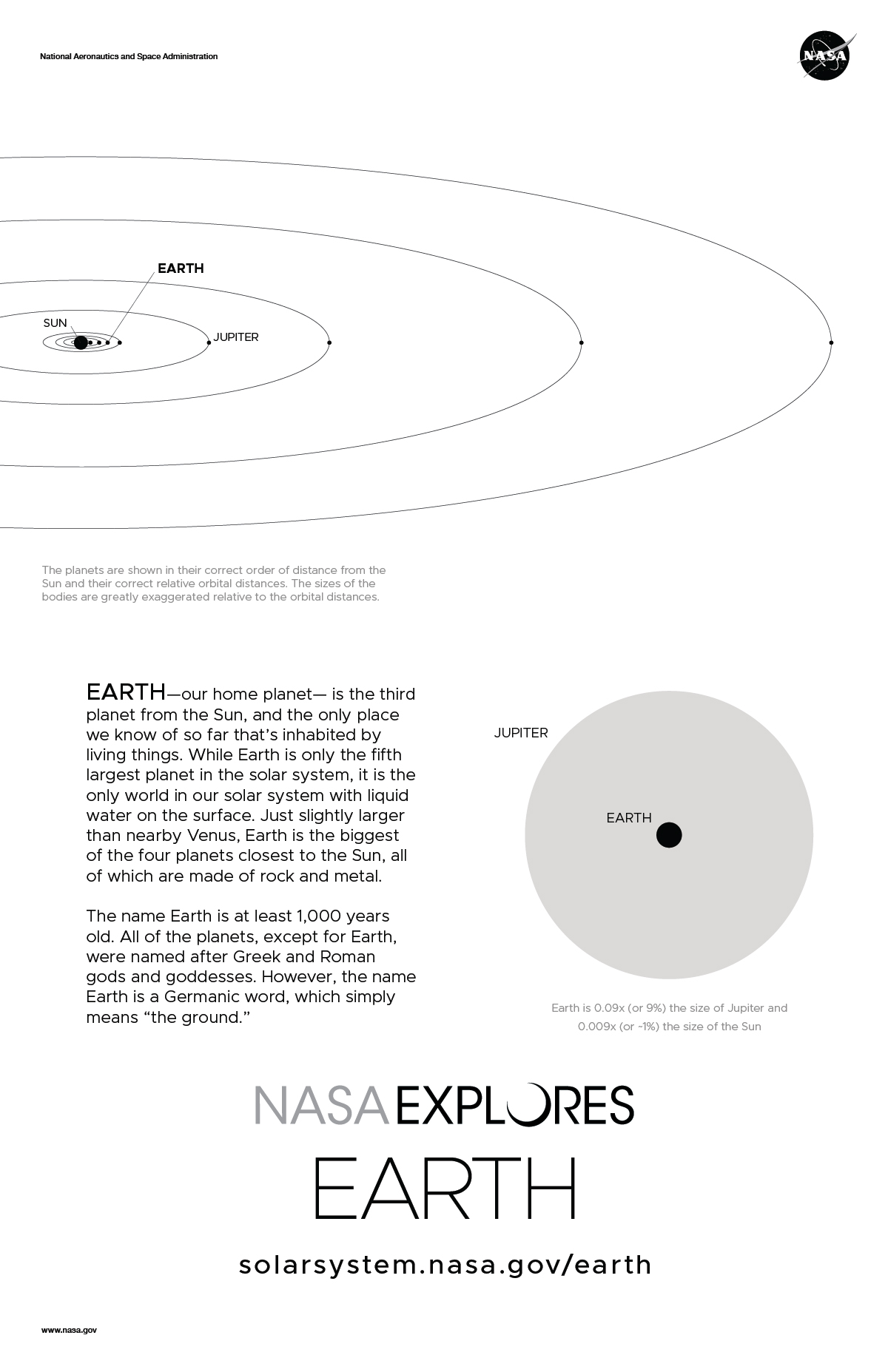 Back of Earth Poster includes size and orbit diagram.