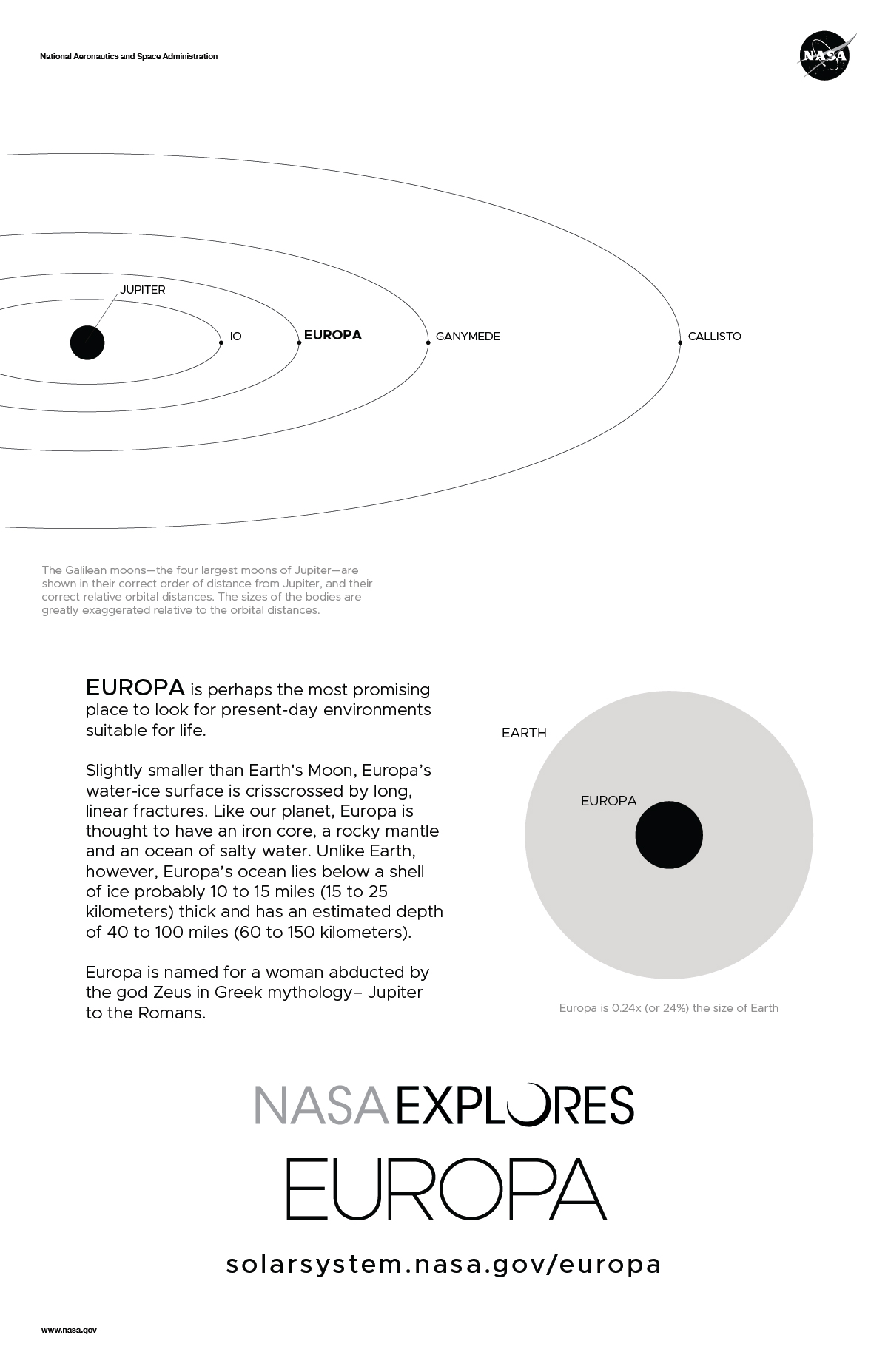 Back of Europa featuring size comparison and orbit diagram.