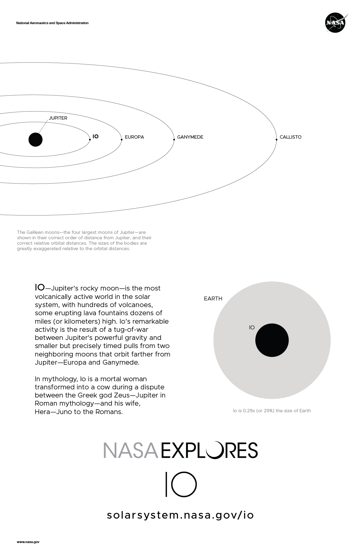Back of Io Poster with Orbit Diagram and size comparison