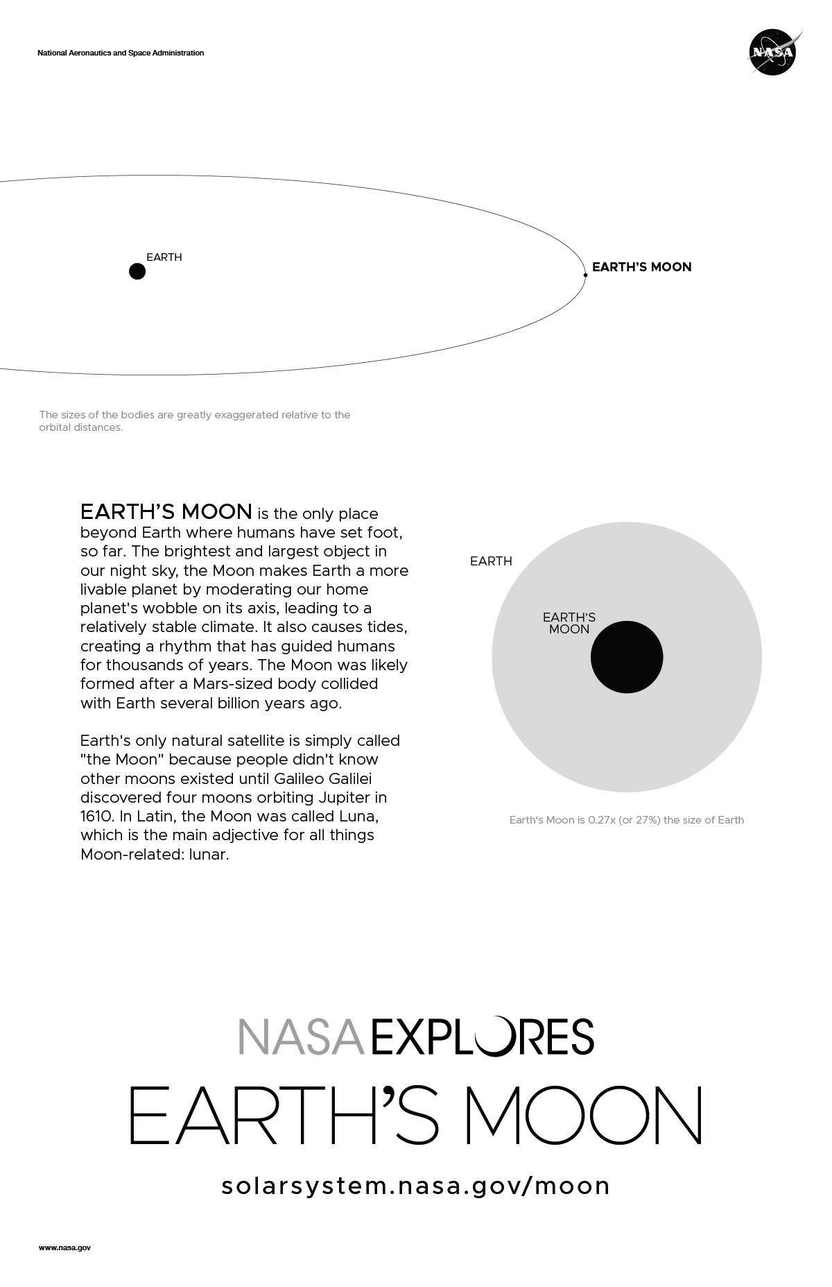 Back of Moon poster with orbit diagram and size comparison