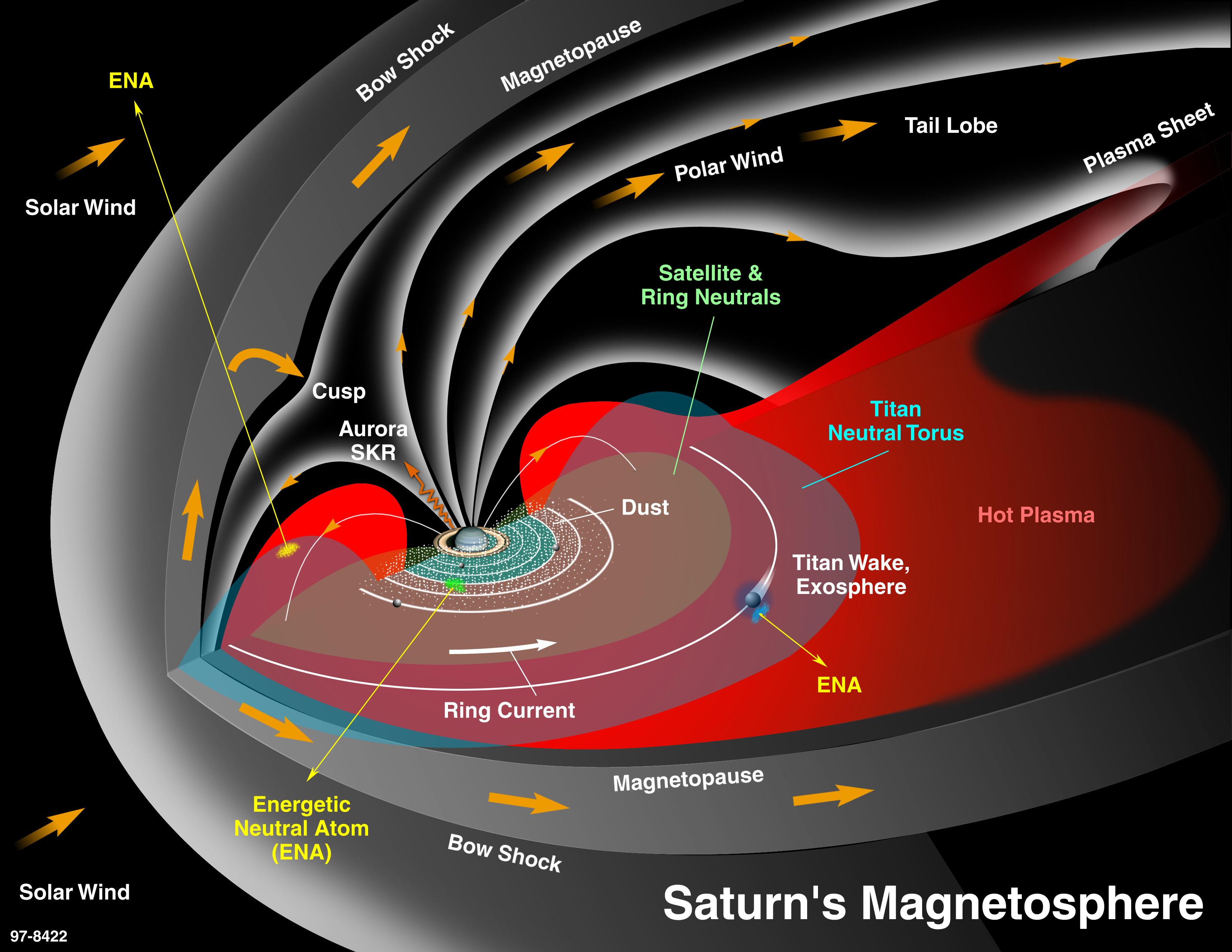 Magnetosphere | Science – NASA Solar System Exploration
