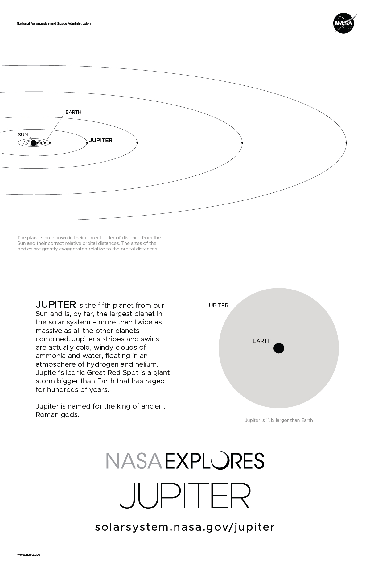 Back of Jupiter poster with orbit diagram and size comparison