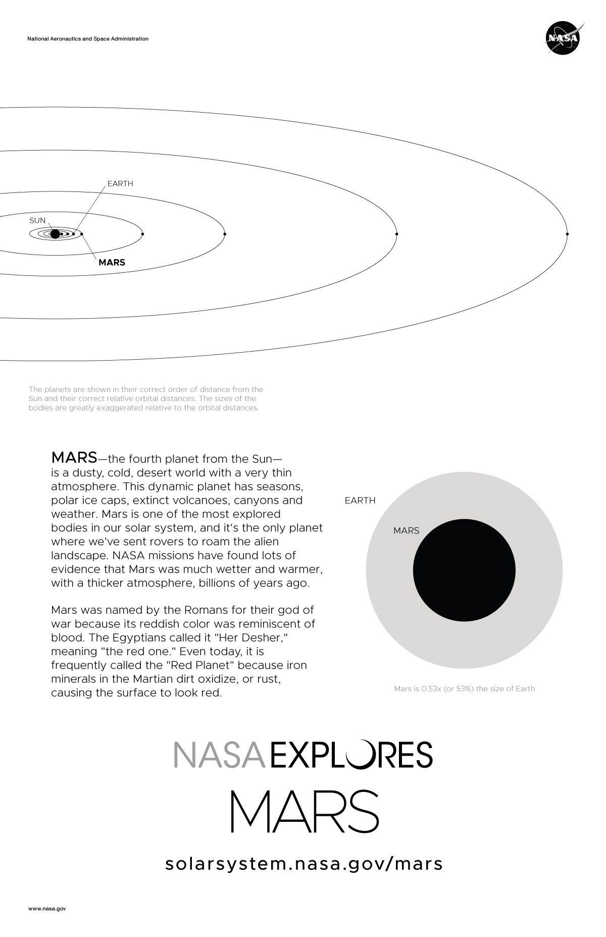 Mars Poster Back with orbit diagram and size comparison