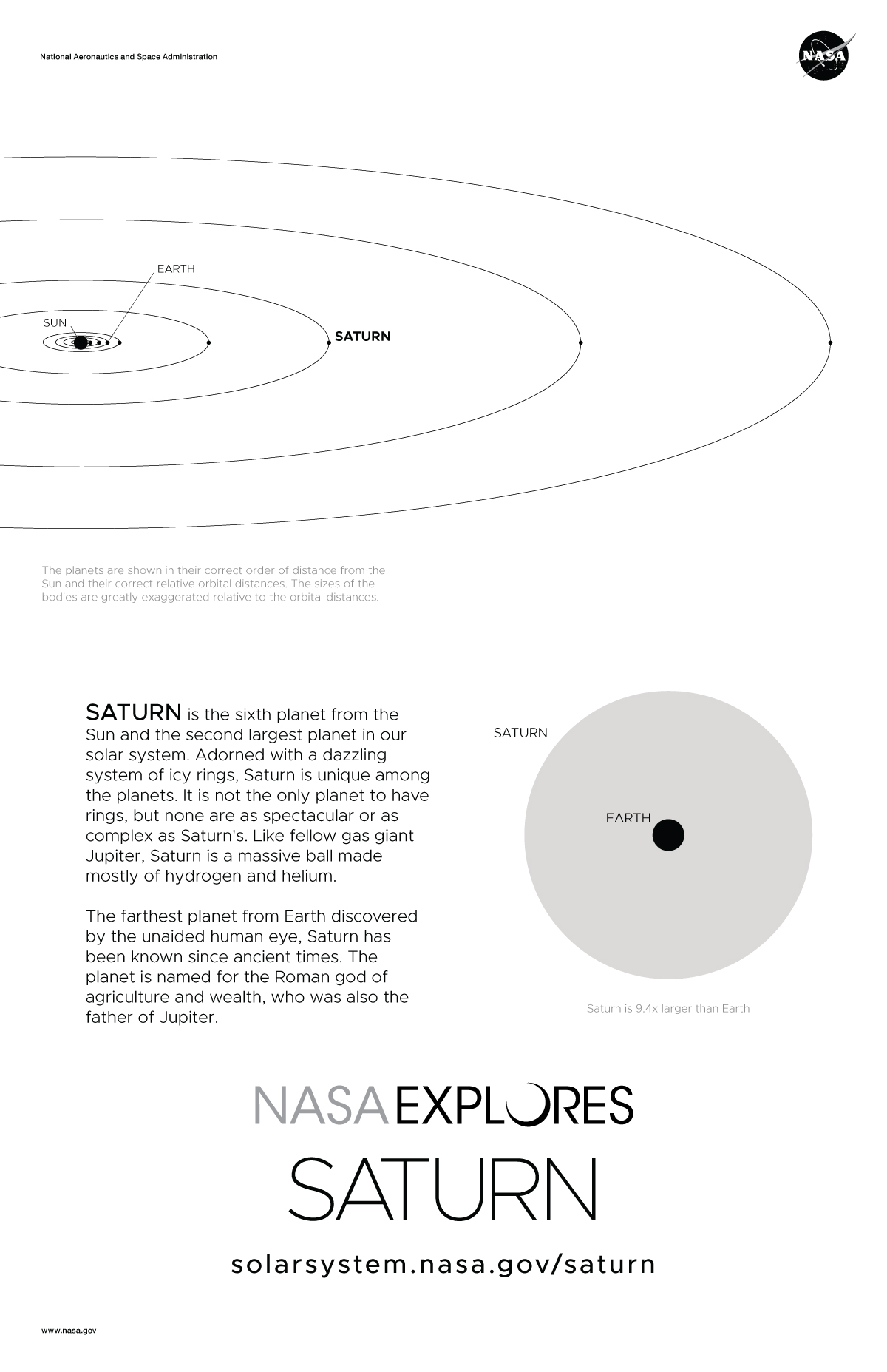 Back of Saturn poster with orbit diagram and size comparison.