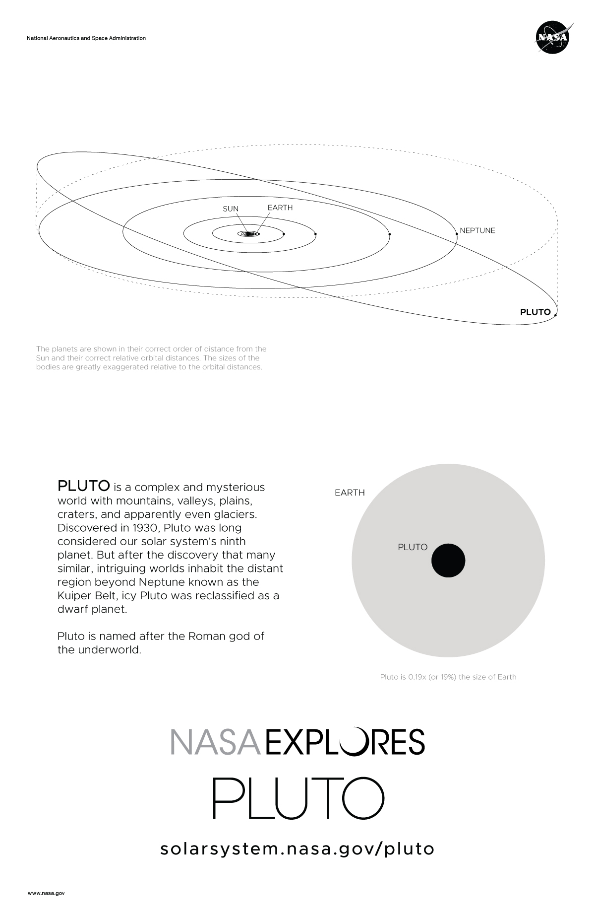 Back of Pluto Poster with orbit diagram and size comparison.