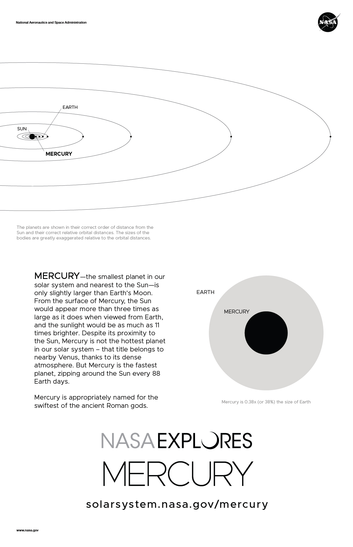 Back of Mercury poster with orbit diagram and size comparison