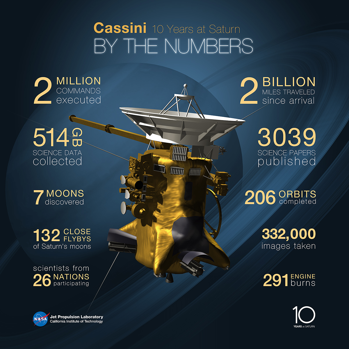 Cassini by the Numbers 2014