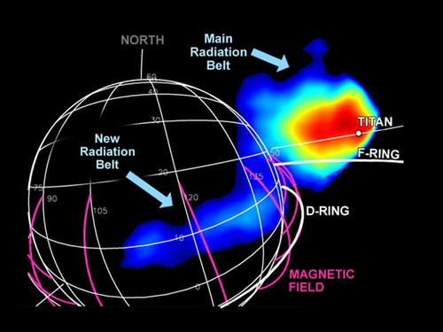 New Radiation Belt