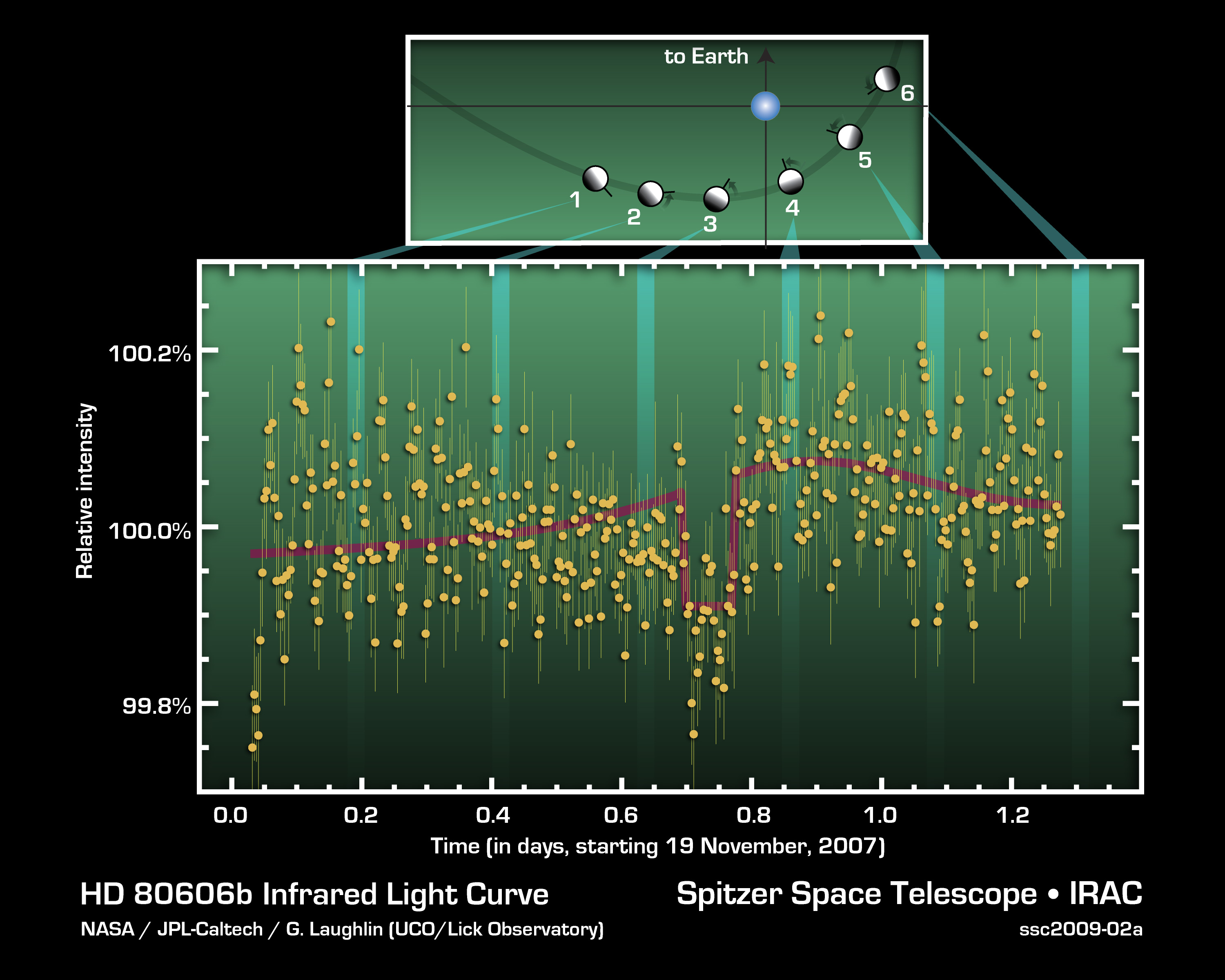 Spitzer data charged on a curve