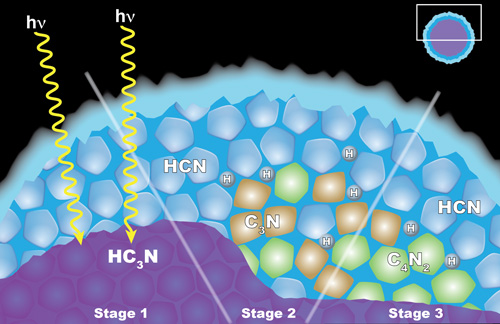 This graphic illustrates the chemistry behind a cloud of dicyanoacetylene (C4N2) ice in Titan's stratosphere