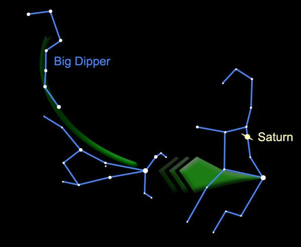 Use the Big Dipper to find Saturn this month. Click on the image to see the podcast.
