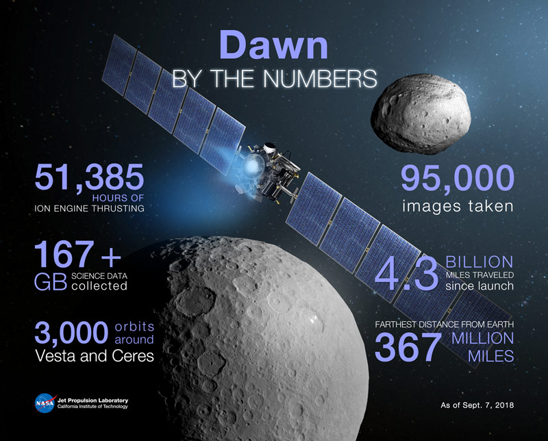 Infographic showing stats about the Dawn mission