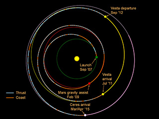 Dawn spacecraft's orbits