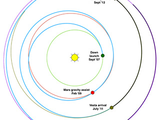The Dawn spacecraft's orbits