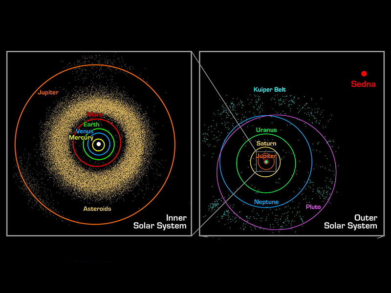 Illustration showing vast scale of the solar system and Kuiper Belt