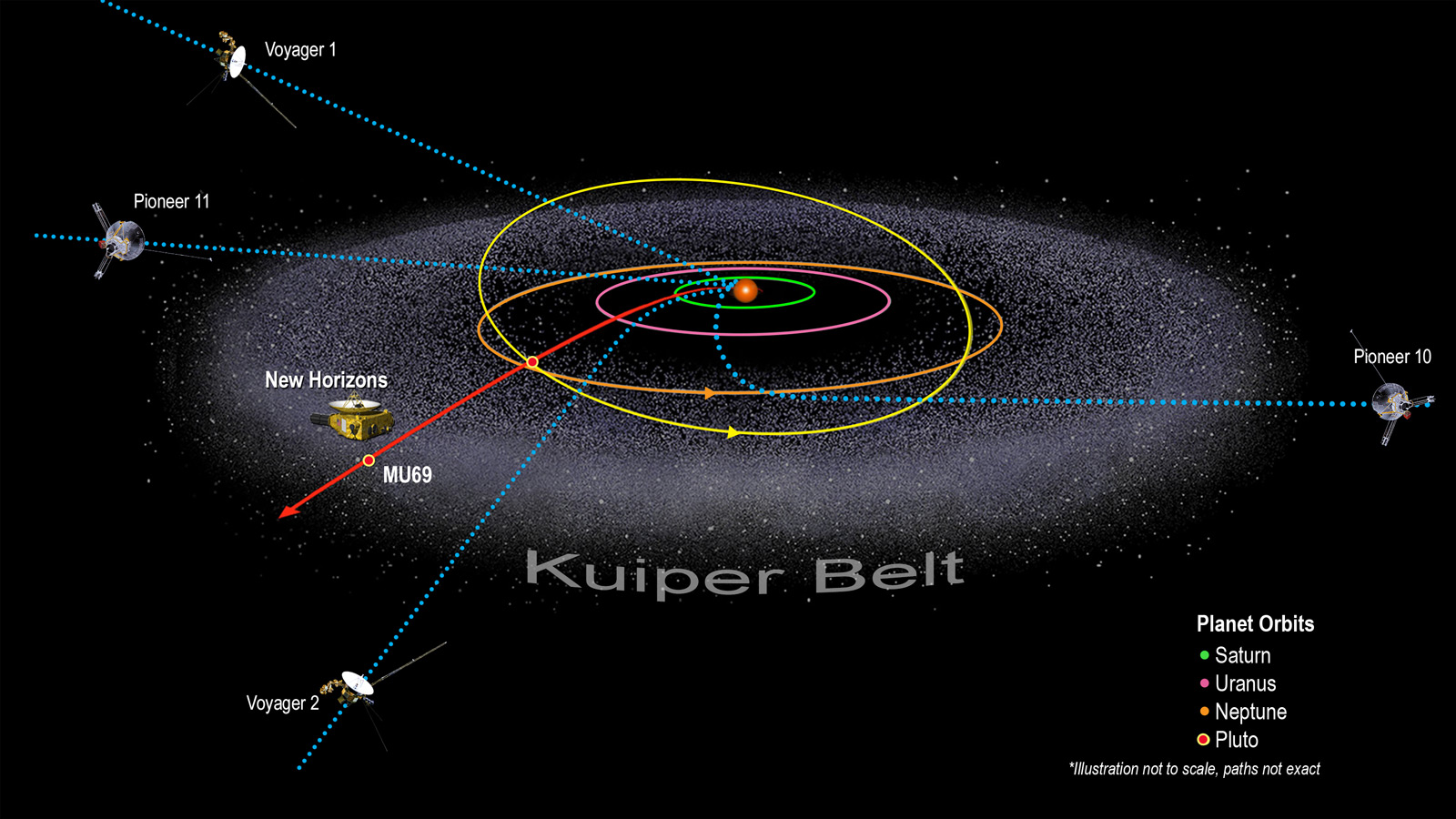 Illustration of Kuiper Belt and Spacecraft locations