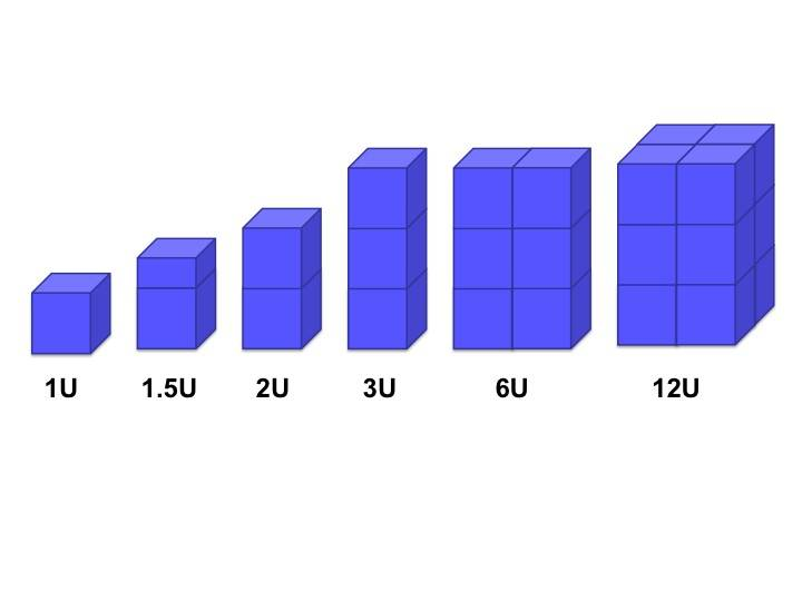Scale chart comparing 1U CubeSat to 12U CubeSat.