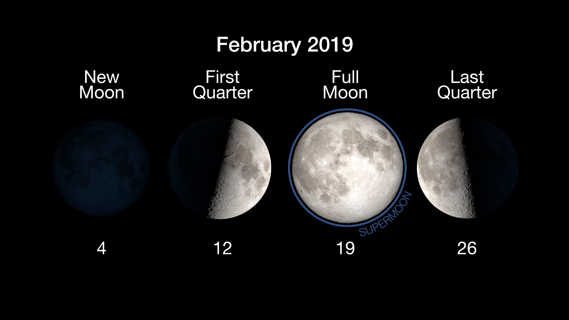 Moon Phases for February