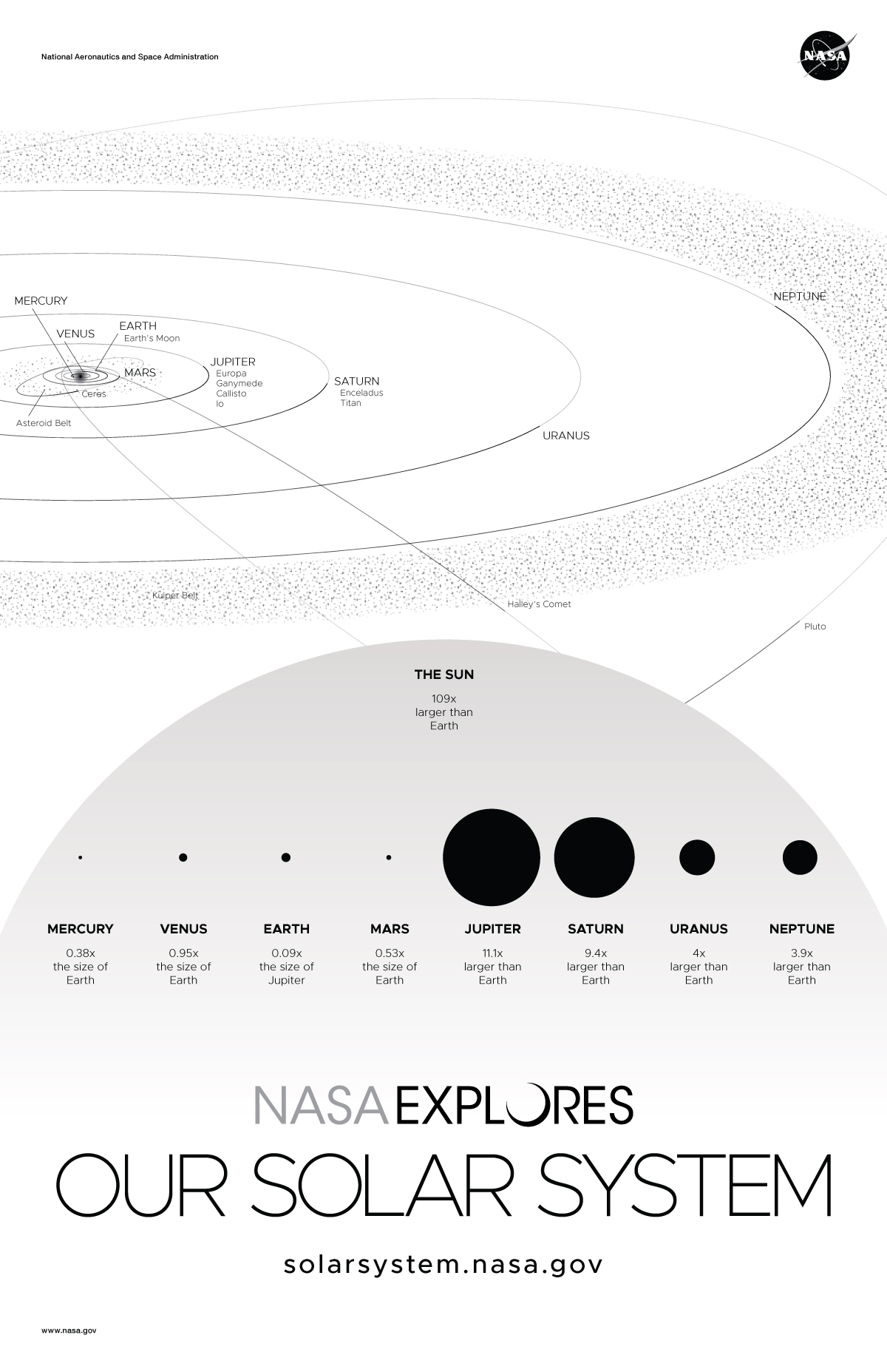 Scale and distance views of our solar system.