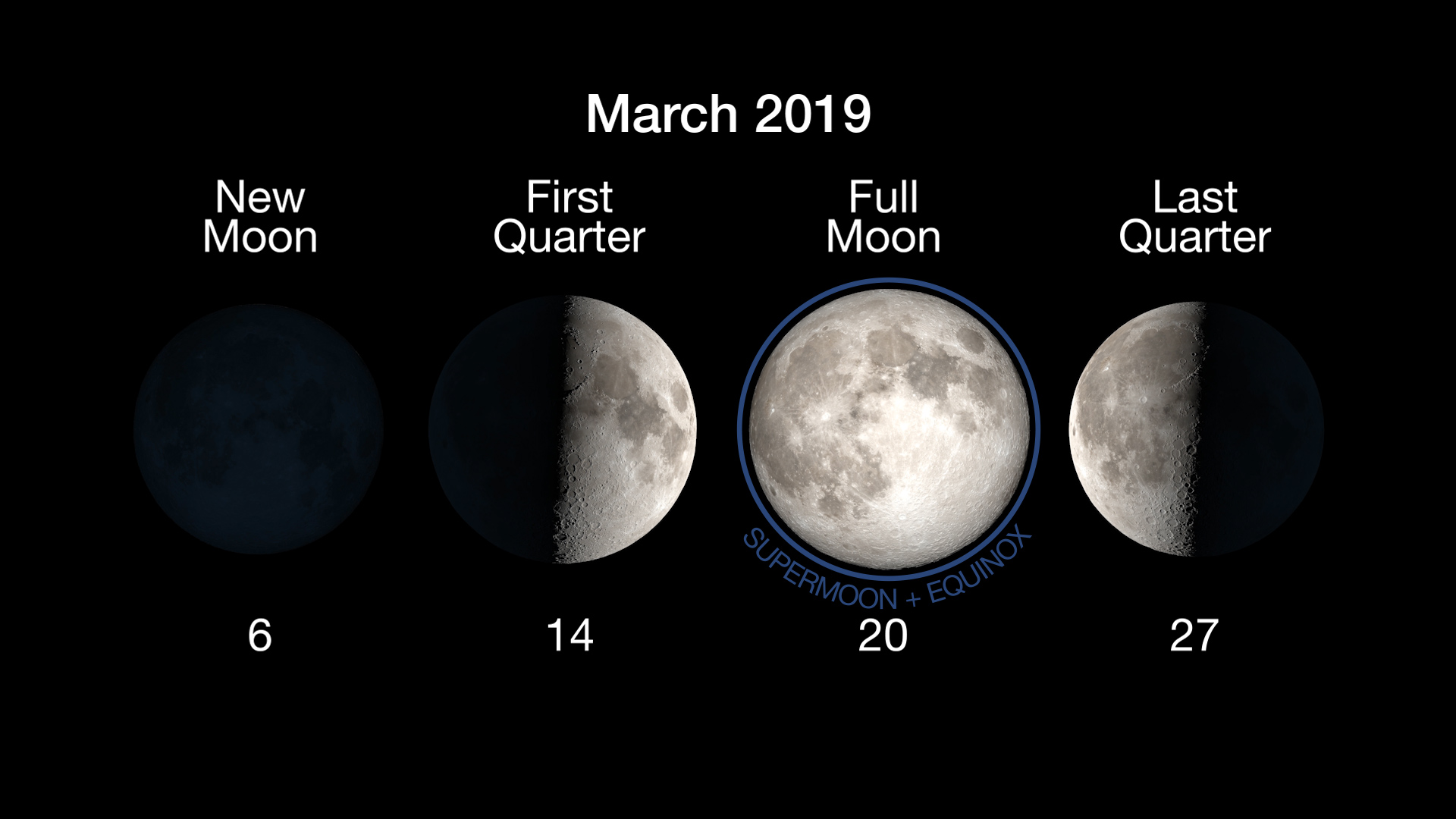 Moon phases. Full moon on March 20.