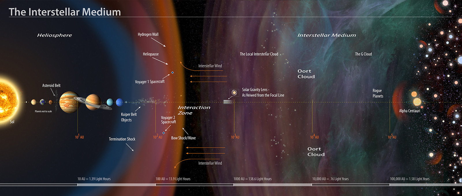 Illustration showing condensed span from the Sun to distant stars labeled, including the Sun, Kuiper Belt, Oort Cloud, Interstellar Medium and Alpha Centuari.