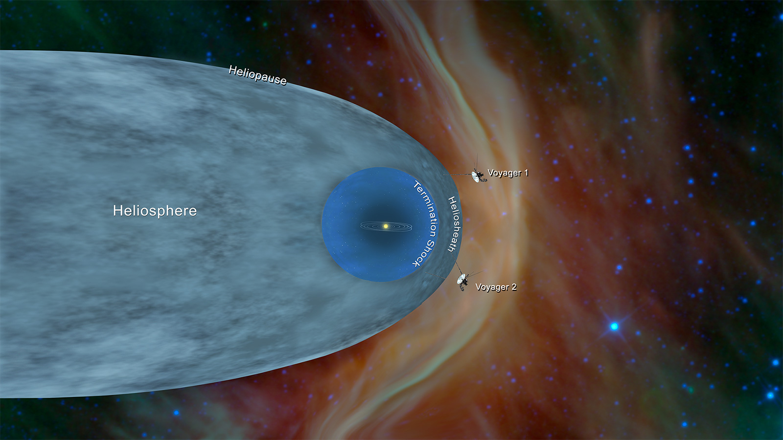 Illustrated view of the wake our solar system makes in space.