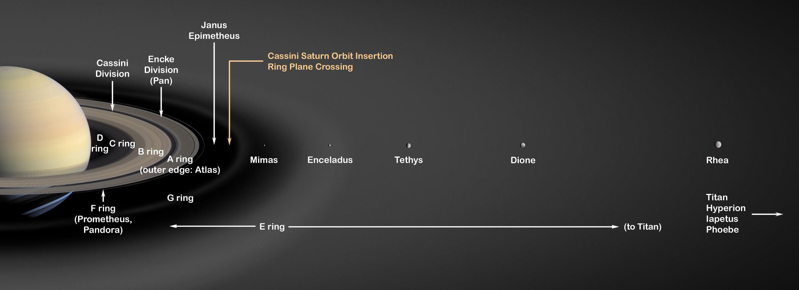 diagram showing saturn's rings and relative distance of its moons