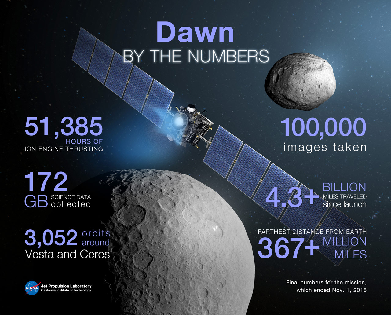 Graphic showing Dawn's impressive numbers logged during the mission.