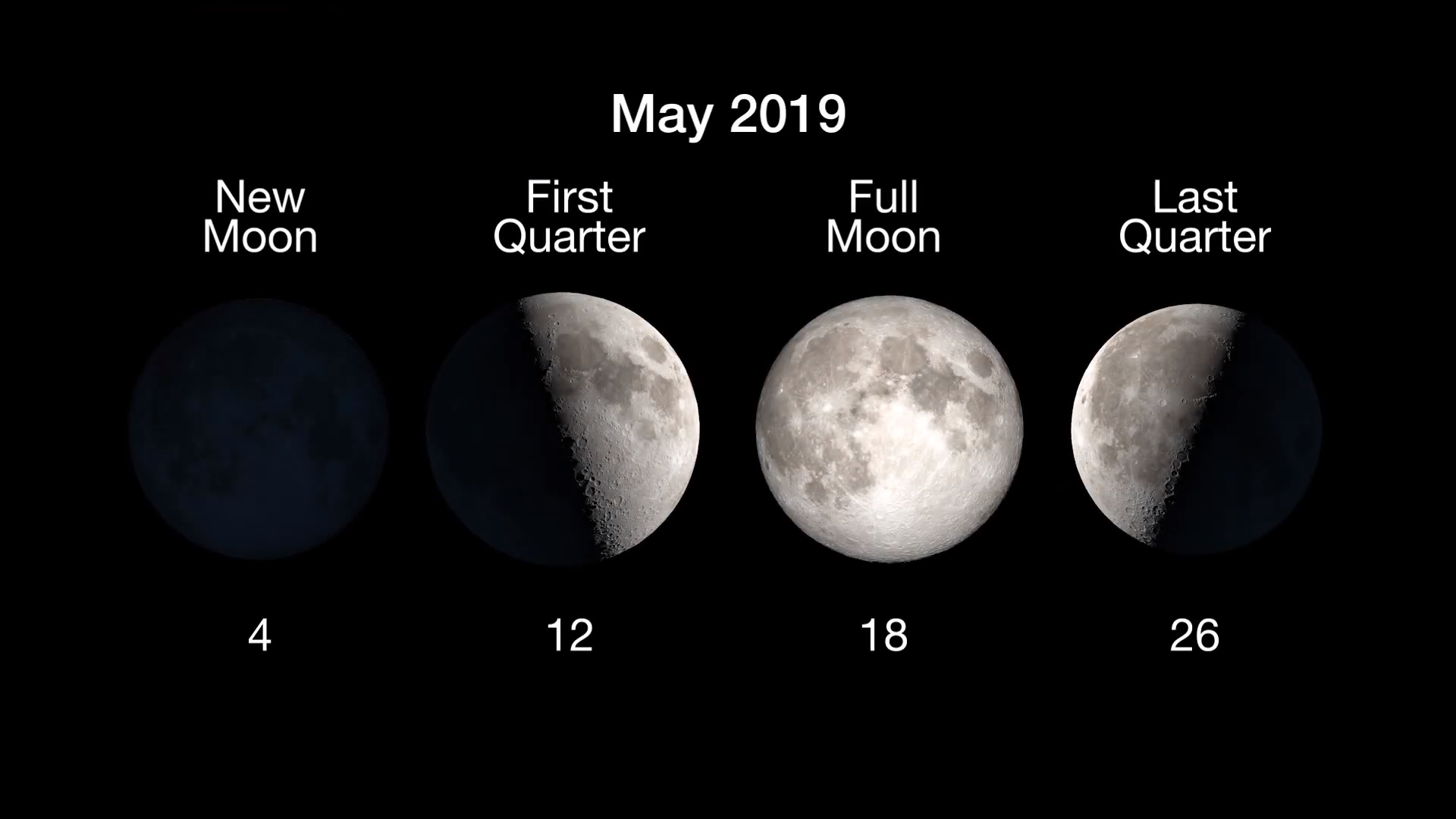 Moon Phases: New, May 4; First Quarter, May 12; Full Moon, May 18; Last Quarter, May 25.