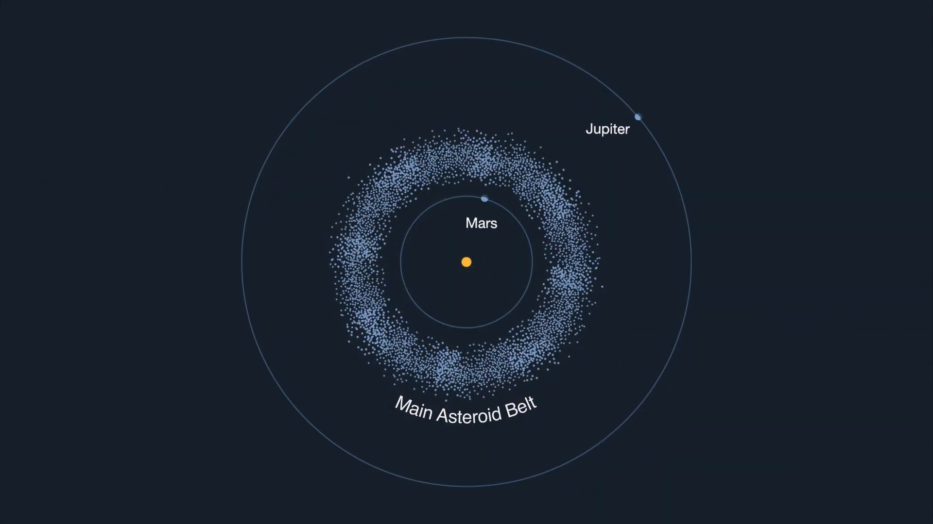 Diagram showing main asteroid belt between Mars and Jupiter.