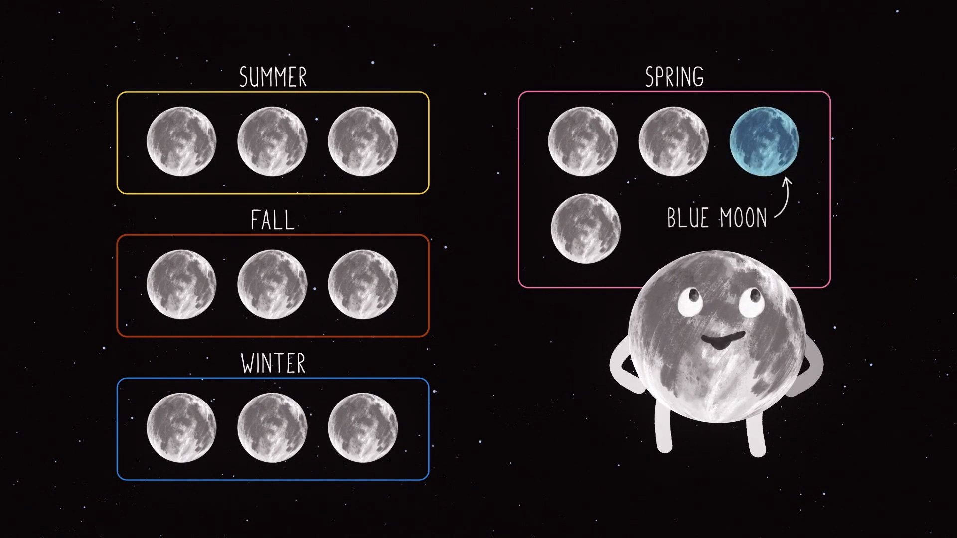 Cartoon showing seasonal full Moon types.