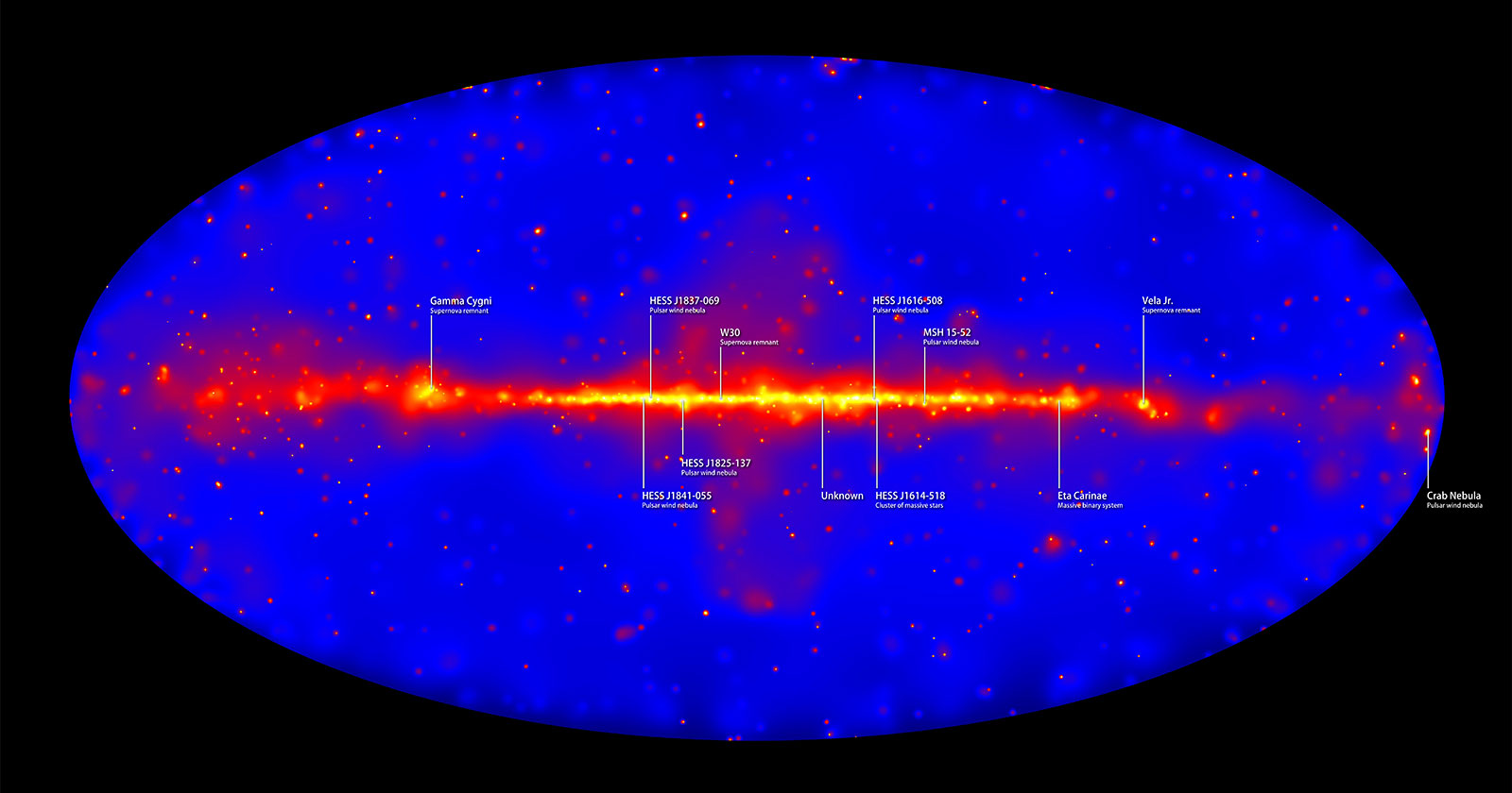 Band of bright red light representing high energy concentrations in our galaxy with labels showing specific points.