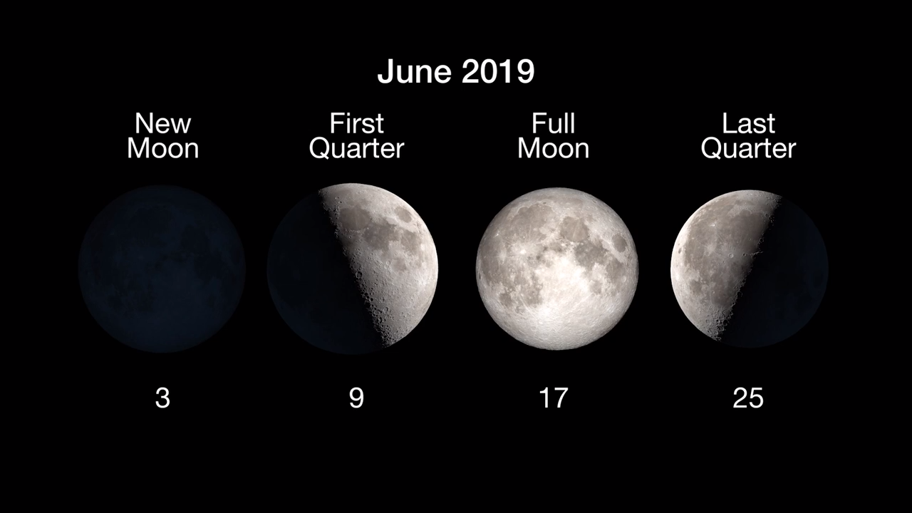 Moon Phases: New Moon on June 3, 1st quarter on June 9, full Moon June 17 and last quarter on June 25.
