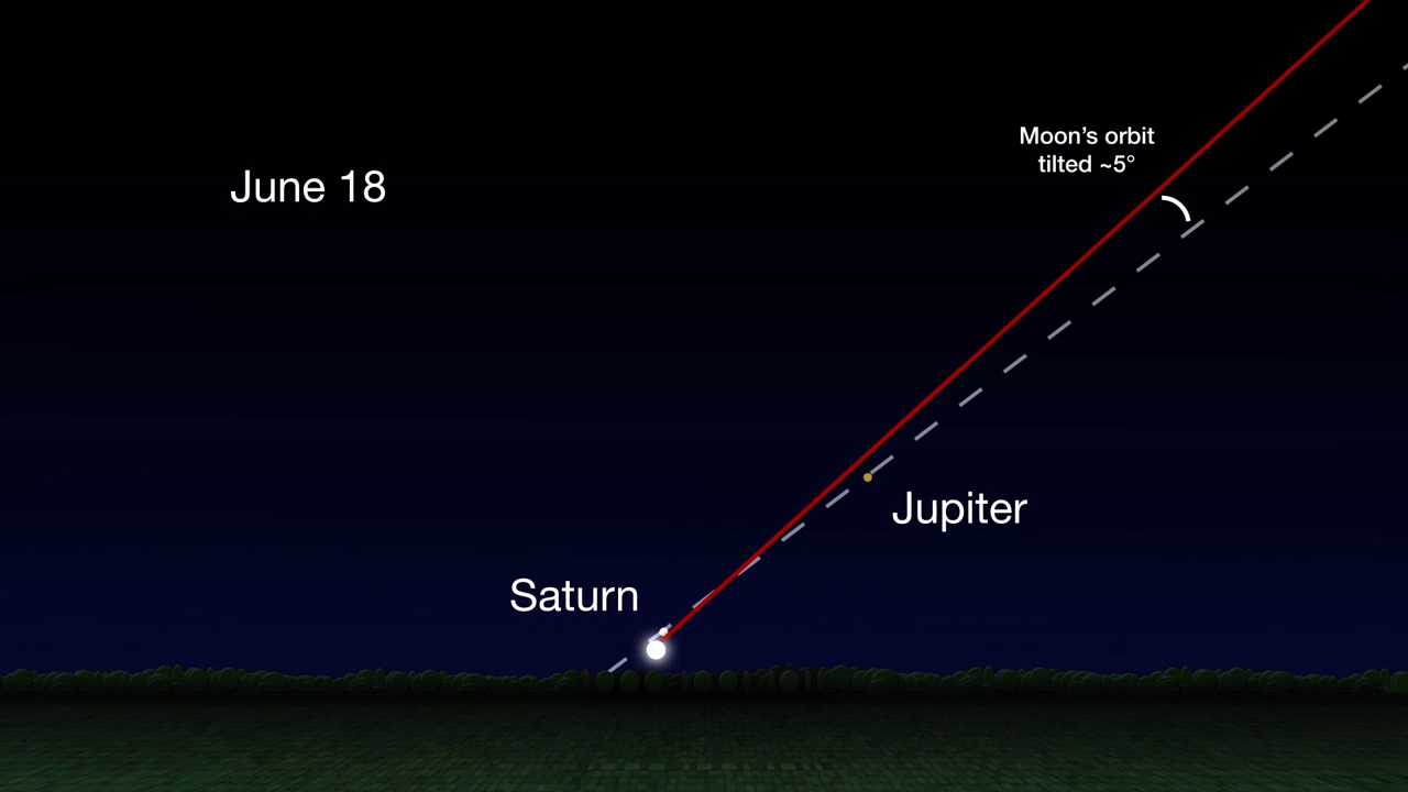 Saturn, Jupiter and the title of the Moon in a sky chart