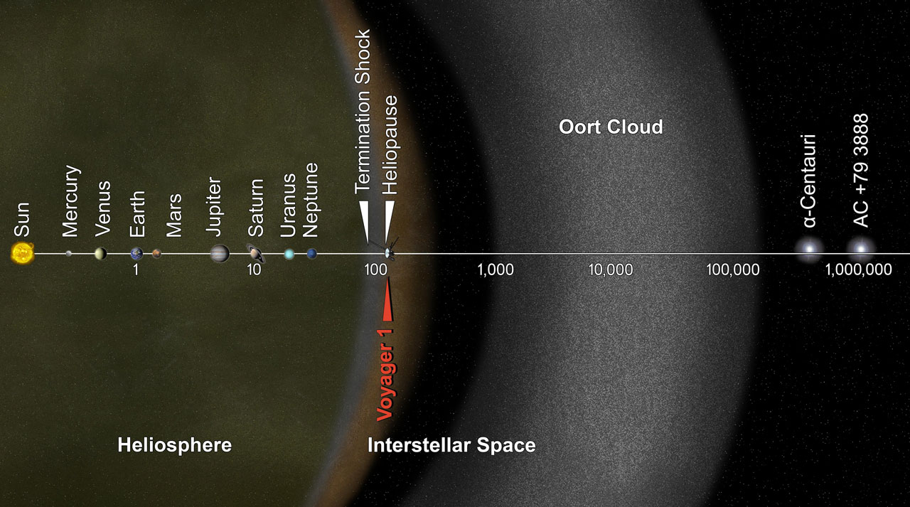 Illustration showing Oort Cloud beginning at about 1,000 AU.