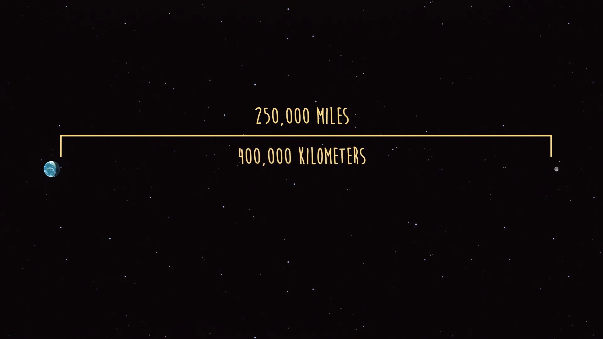 Illustration showing distance between Earth and Moon is 250,000 miles or about 400,000 kilometers.