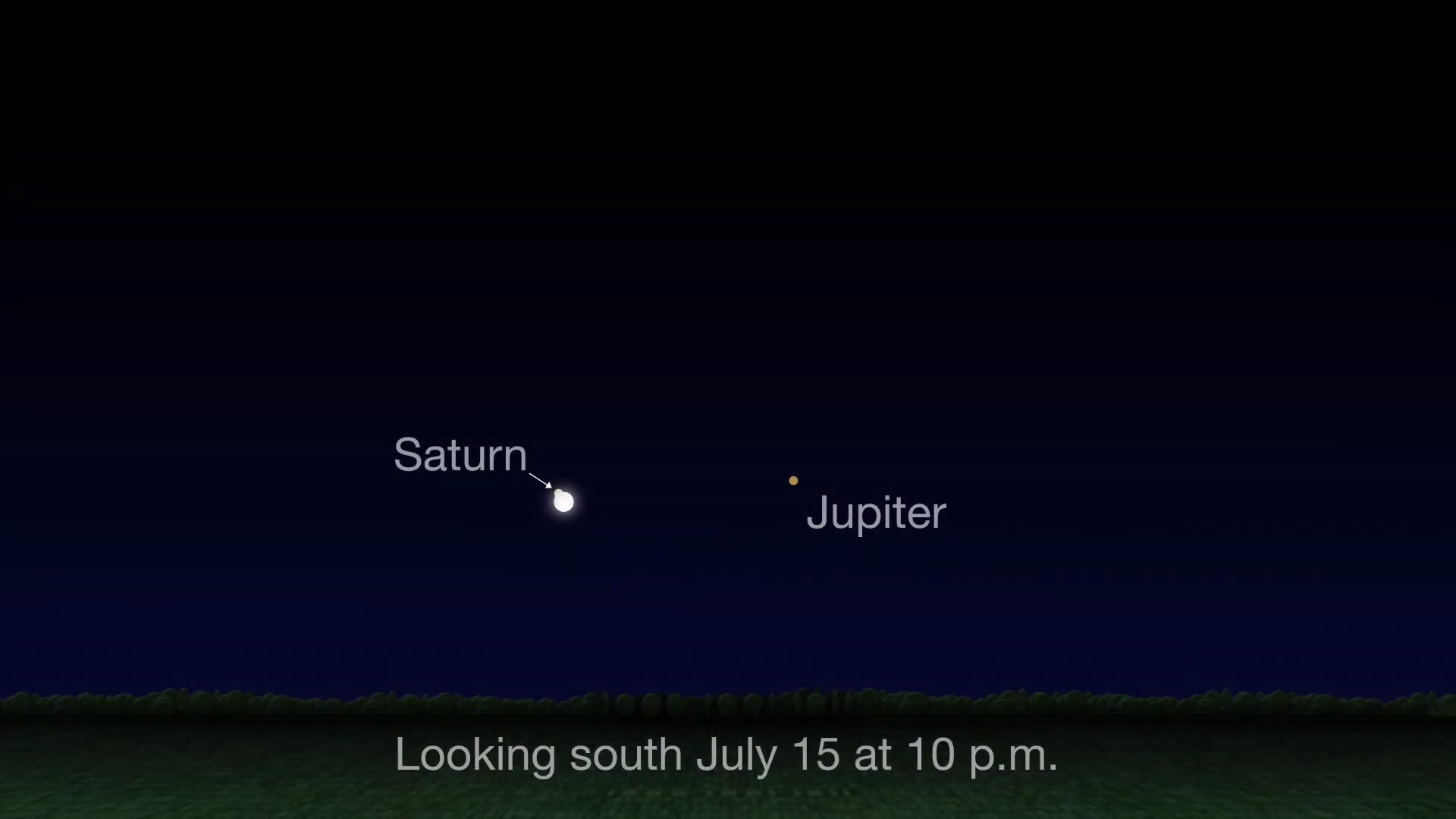 Chart showing the Moon and Jupiter near the Moon on July 15.