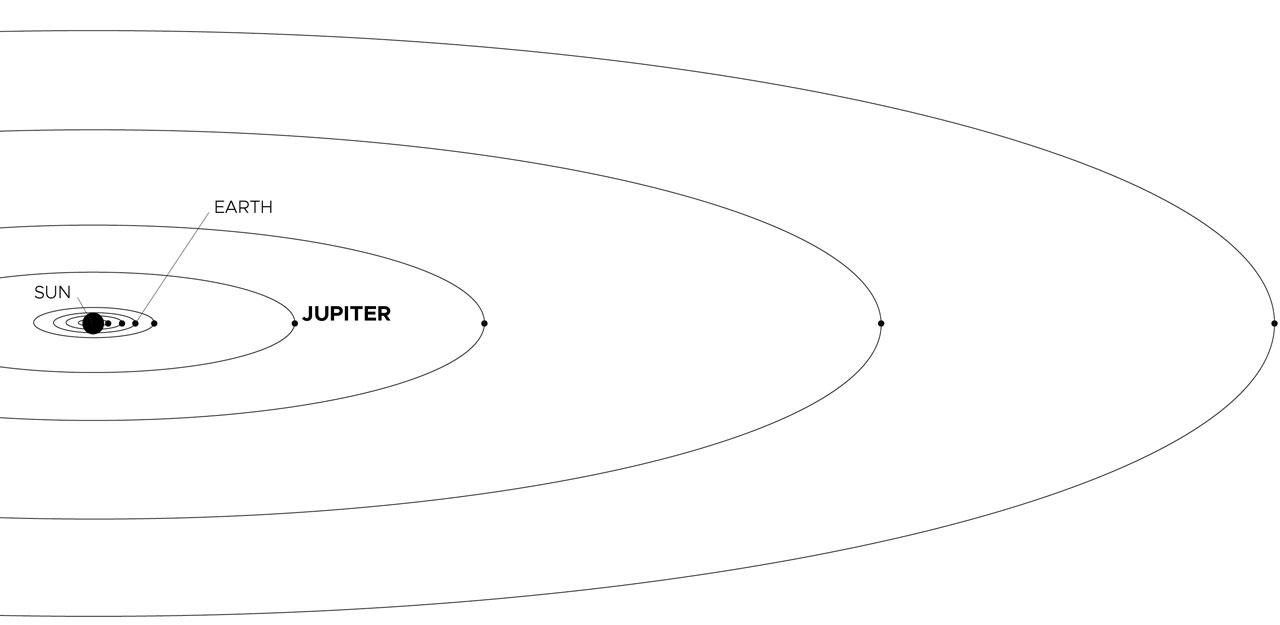 Illustration showing Jupiter's position in the solar system relative to Earth and the Sun.
